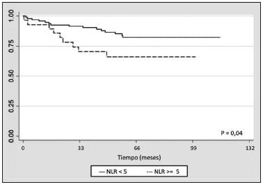 Un Indice Neutrofilo Linfocito Elevado Se Asocia A Peor Pronostico En Cancer De Colon Etapa Ii Resecado