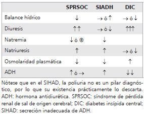Criterios de diabetes insípida para el diagnóstico de hipertensión