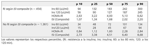 en que consiste la prueba de la glucosa postprandial