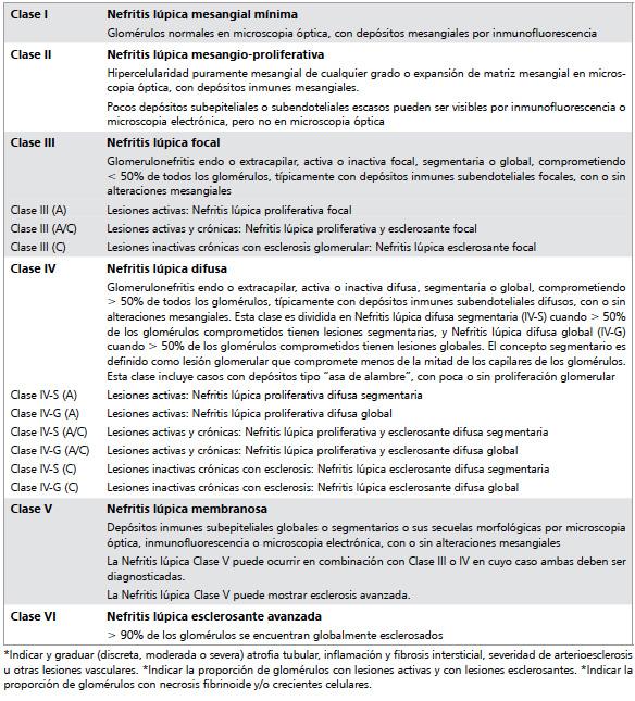 Recomendaciones sobre el manejo del compromiso renal del