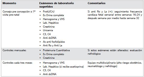 tratamiento actual del lupus eritematoso sistemico