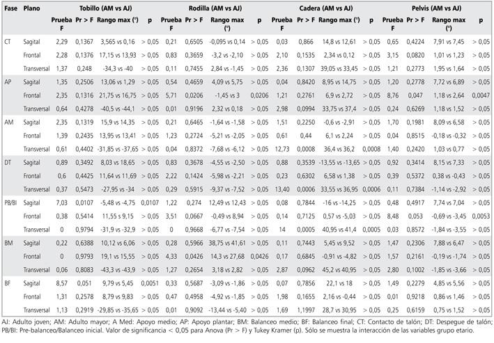 Cambios asociados al envejecimiento normal en los parámetros ...