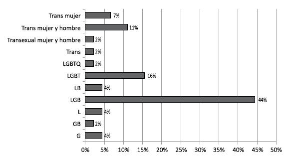 Estadisticas de poblacion homosexual en chile