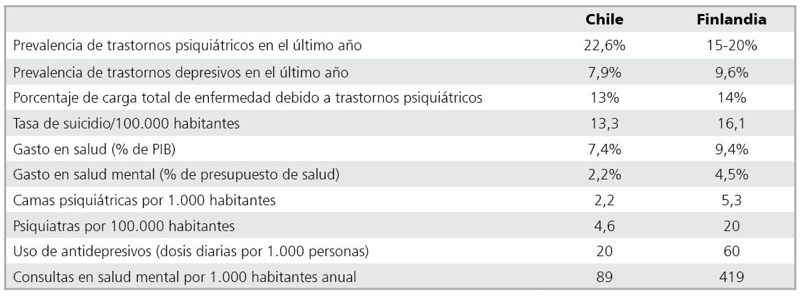 Salud mental en Chile y Finlandia: desafíos y lecciones