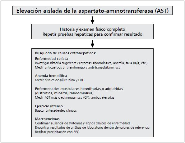 Normales y alt de pdf valores ast