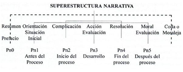 Una Propuesta De Evaluación De La Competencia Textual Narrativa