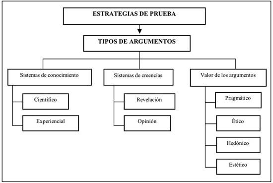 El Modo De Organización Argumentativo En Textos De
