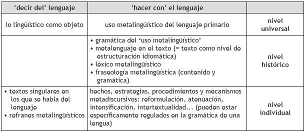 De La Funcion Metalinguistica Al Metalenguaje Los Estudios Sobre El