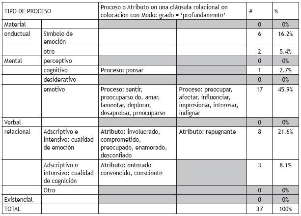 Léxico Gramática Y Colocación Léxica Un Estudio Sistémico