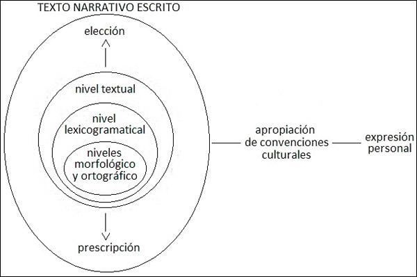 Variaciones Lingüístico Discursivas En Narrativas Escritas