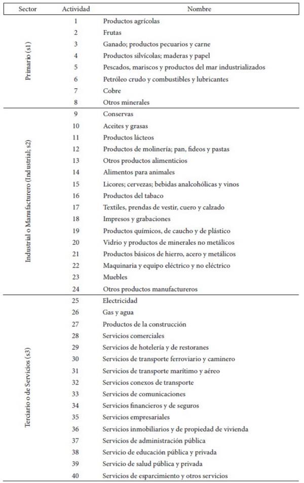 Regiones extremas chilenas y su invisibilidad económica