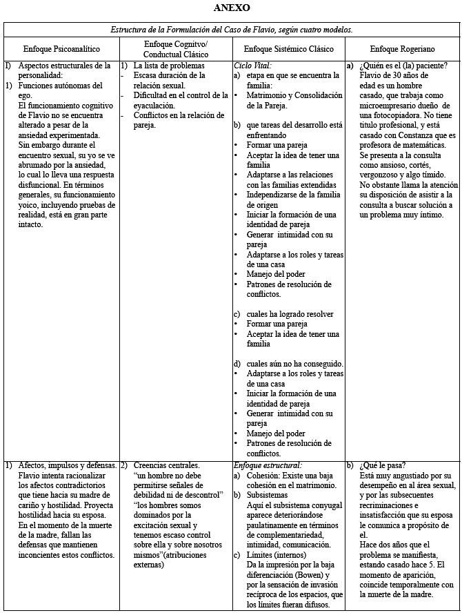 formulaciones cl u00ednicas en psicoterapia