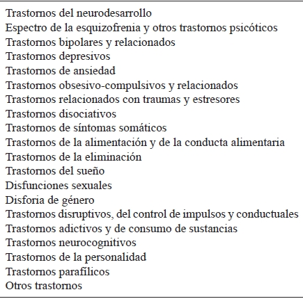 Aportaciones Y Limitaciones Del Dsm 5 Desde La Psicología Clínica