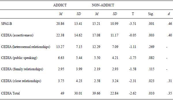 Asociaci n de la adicci n a internet con la ansiedad social y la falta de habilidades sociales - Sd wert tabelle ...