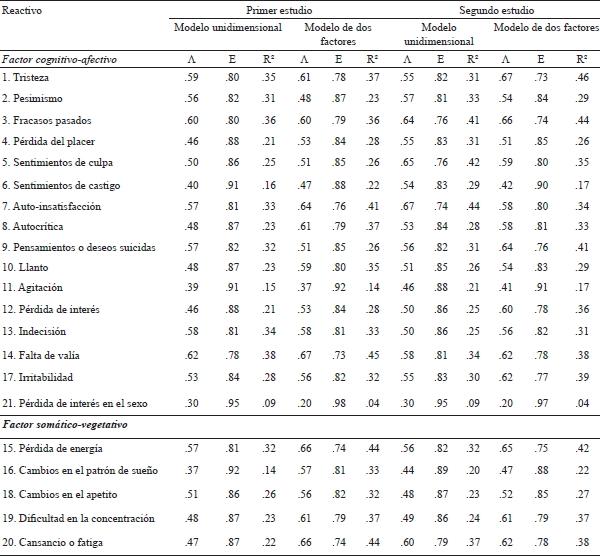 INVENTARIO DEPRESION BECK PDF