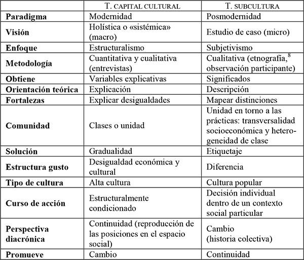 La Teoría Del Capital Cultural Y La Participación Cultural