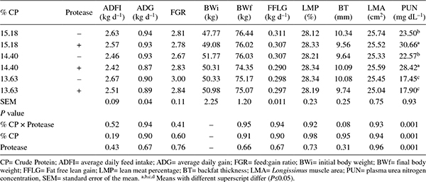 Evaluation of reduced amino acids diets added with protected
