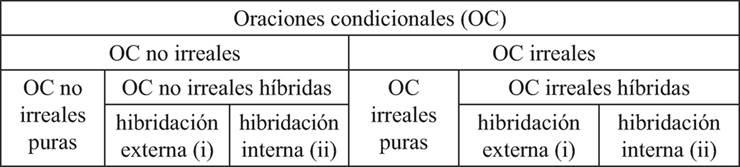 Las Oraciones Condicionales Mixtas Del Castellano Medieval