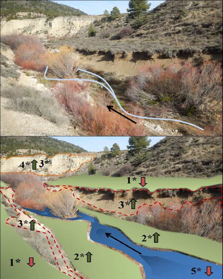 Dinámica Geomorfológica Fluvial Y Cambios De Usos Del Suelo