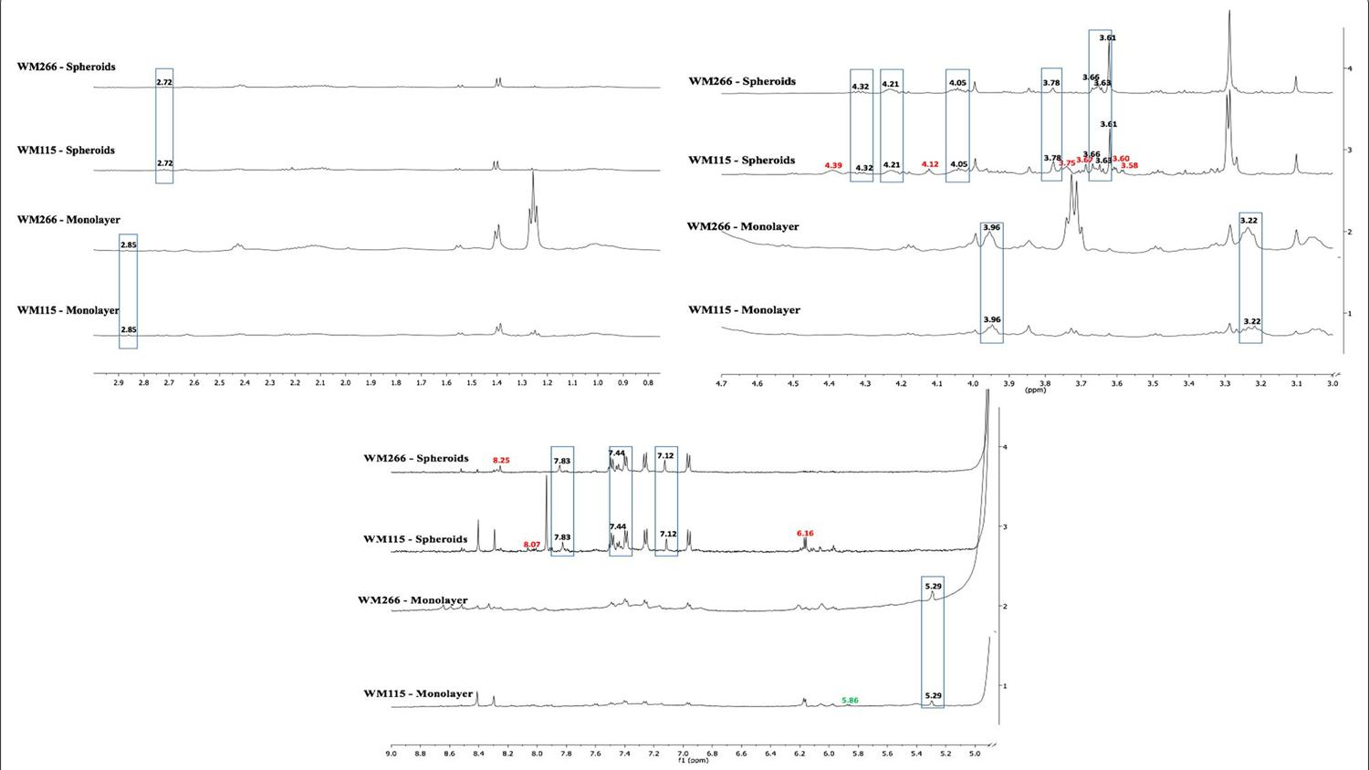 Proton Nmr Characterization Of Intact Primary And Metastatic
