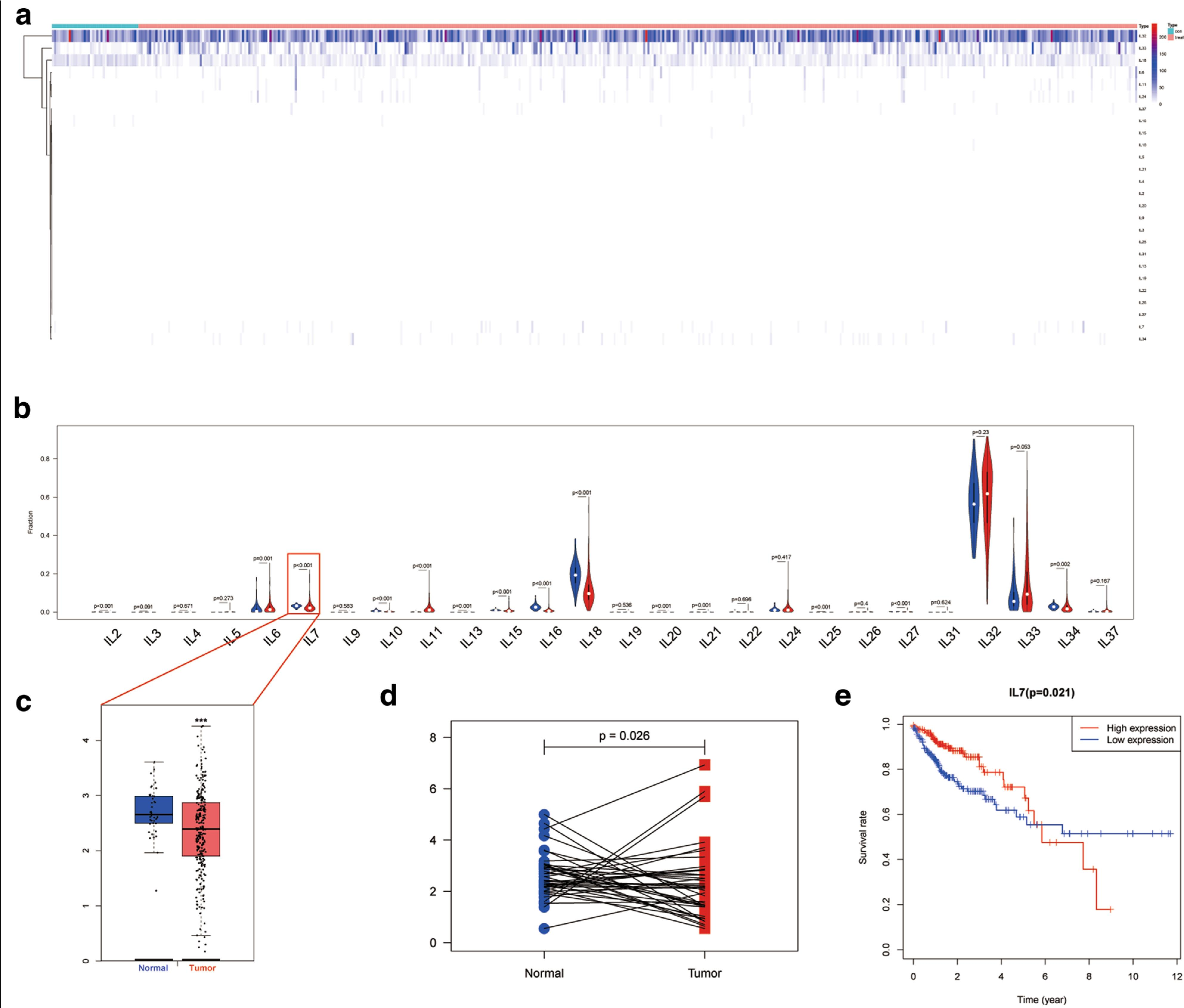 Analysis Of The Role Of The Interleukins In Colon Cancer