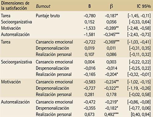 Síndrome De Burnout Y Satisfacción Laboral En Docentes De
