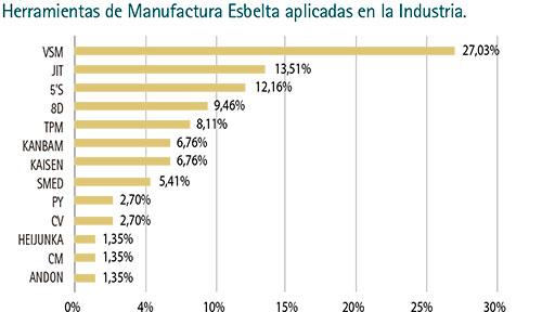 Marco de Referencia de la Aplicación de Manufactura Esbelta en la ...