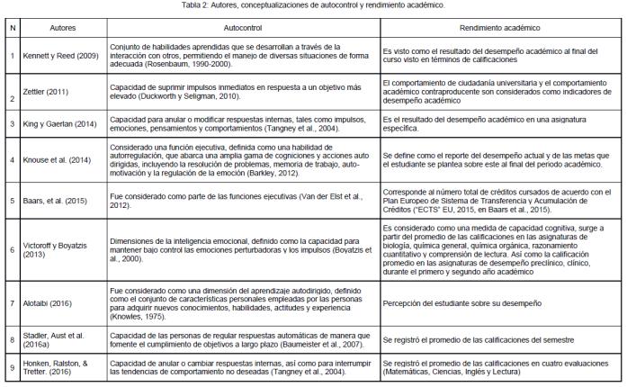 Revisión Sistemática De La Habilidad De Autocontrol Del Estudiante Y Su Rendimiento Académico En La Vida Universitaria