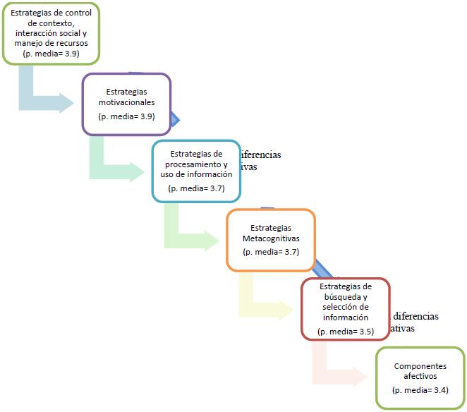 Redes De Dependencia Entre Estrategias De Aprendizaje Y