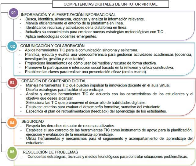 Competencias Digitales En La Formación De Tutores Virtuales En La Universidad Técnica Del Norte Ibarra Ecuador