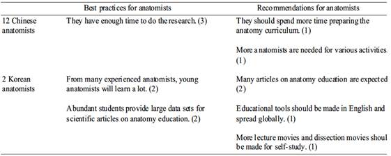 A Comparison Of Anatomy Education In A Large Chinese Medical School