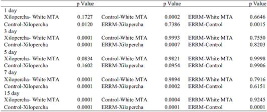 Estudio Comparativo de la Biocompatibilidad de Dos