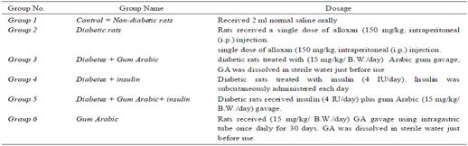 mecanismo de acción de la diabetes stz