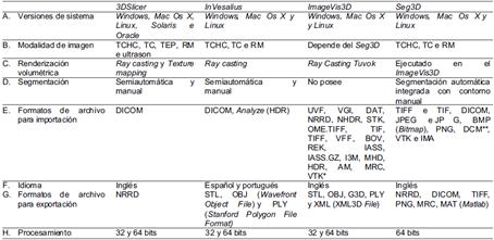 Análisis Descriptivo y Cualitativo de Tres Software