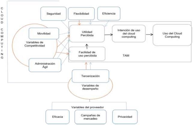 Modelo Para La Adopción De Cloud Computing En Las Pequeñas Y
