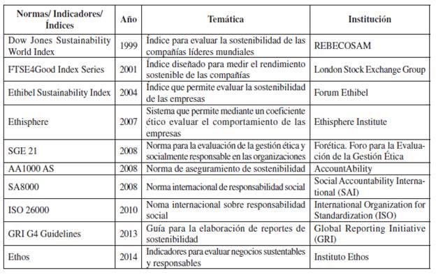 Indicadores Banos.Metodologia Para Evaluar El Nivel Etico En Las Organizaciones