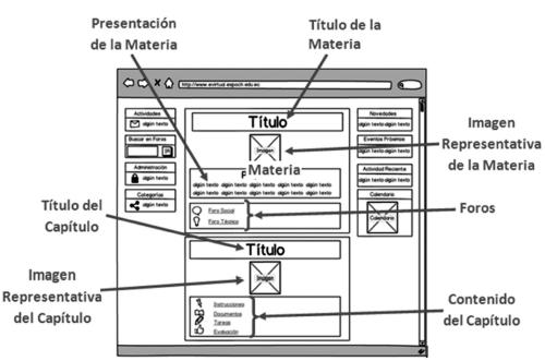 Patrones de diseño para la construcción de cursos on-line en un ...
