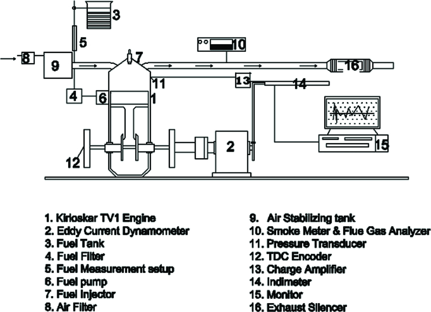 Emission Analysis On The Influence Of Ferrofluid Rice Bran Biodiesel Eddy Current Sensor Circuit Diagram Furthermore Semiconductor Fig 1 Layout Engine And Instrumentation Set Up