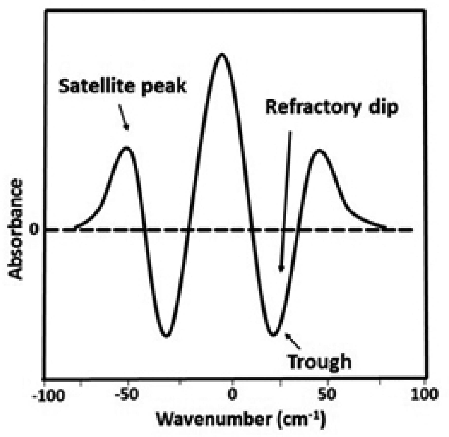 A REVIEW ON DERIVATIVE UV-SPECTROPHOTOMETRY ANALYSIS OF