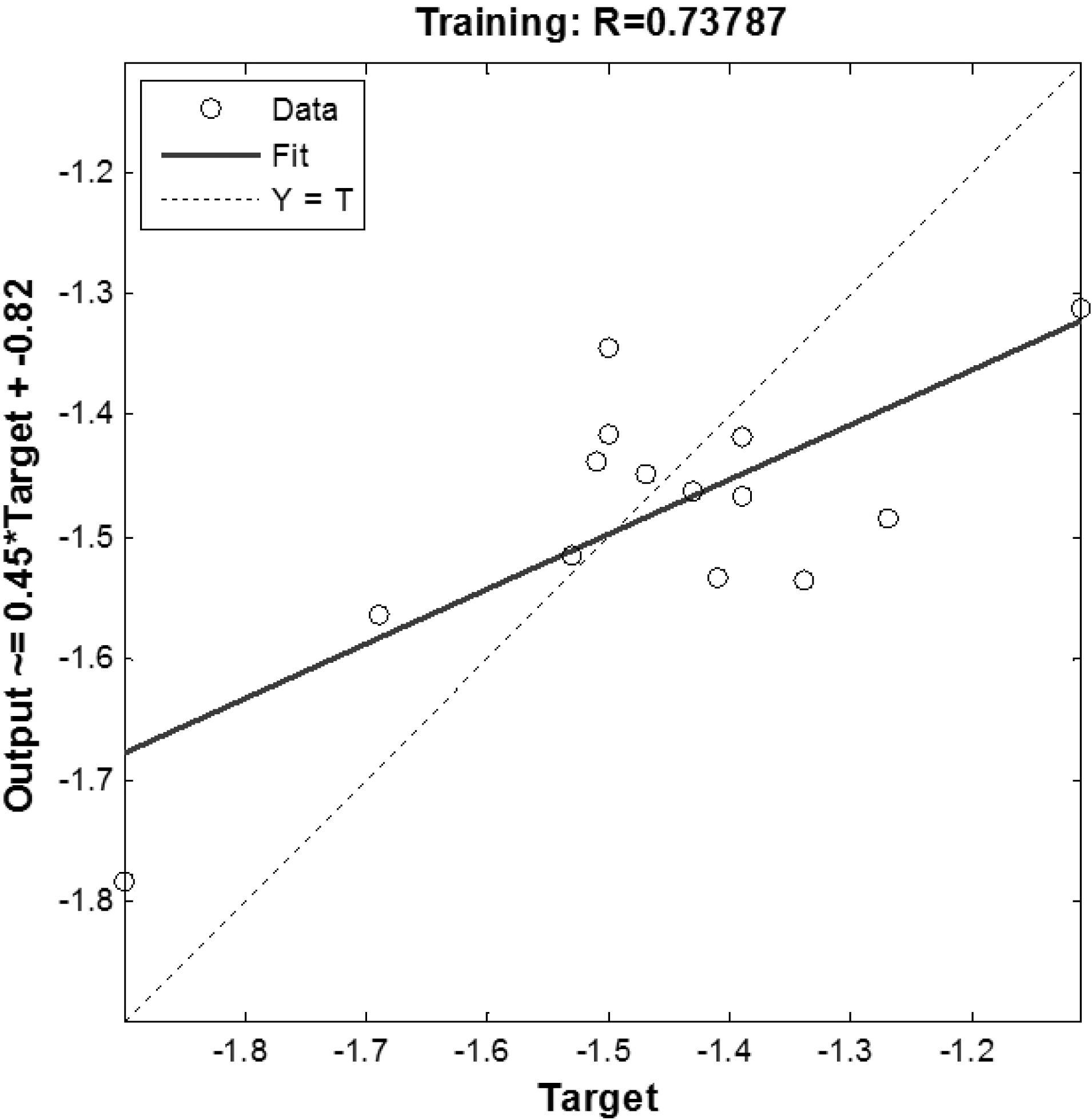A 2D/3D-QSAR STUDY ON BIOLOGICAL ACTIVITIES OF 1,2
