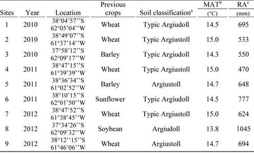 Contribution of nitrogen mineralization indices, labile