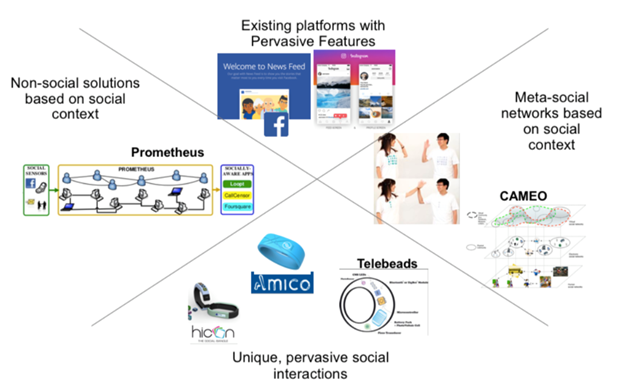Social Agents to Enable Pervasive Social Networking Services