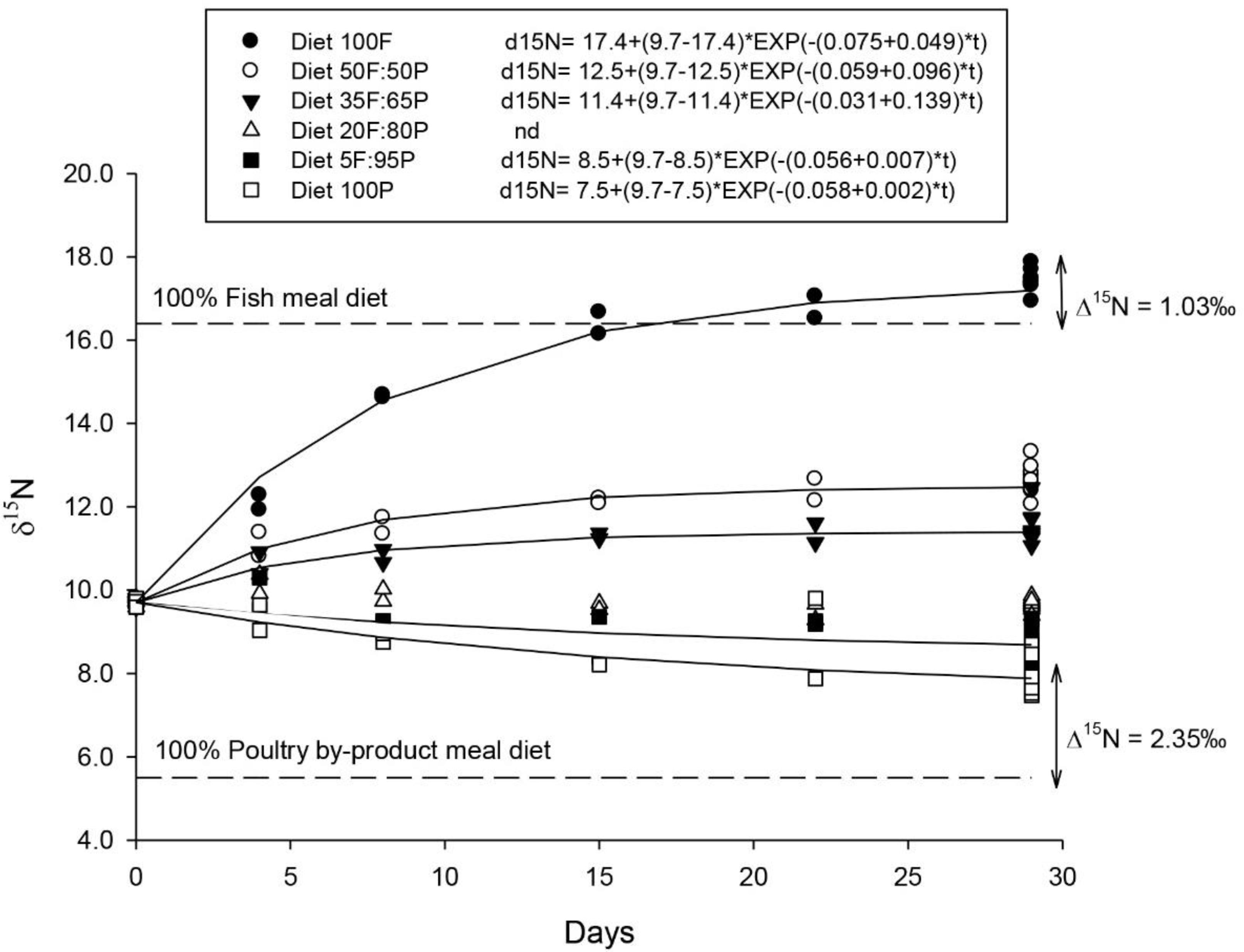 Exploring the contribution of dietary protein from poultry by