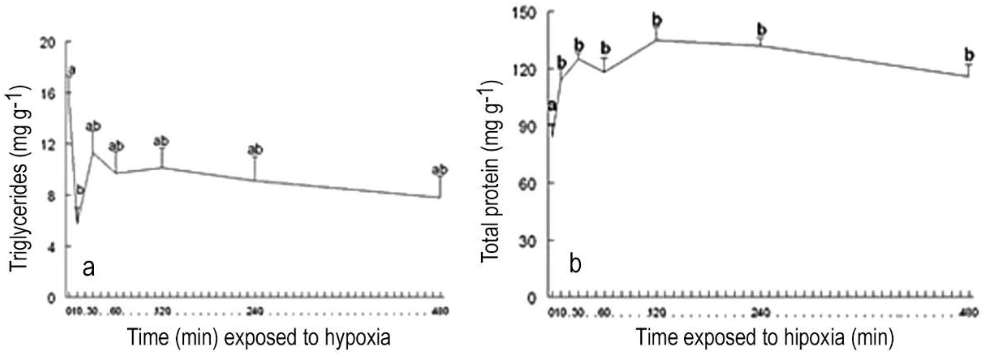 Neuroendocrine and metabolic responses of Pacific whiteleg shrimp