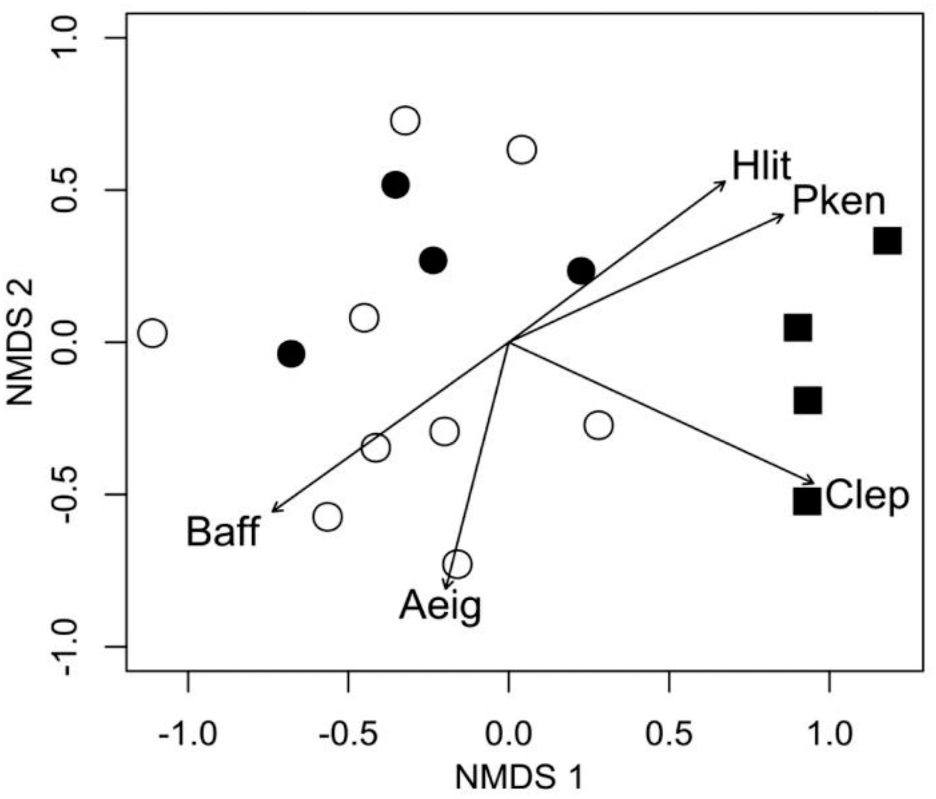 Changes in fish assemblages caused by different Neotropical