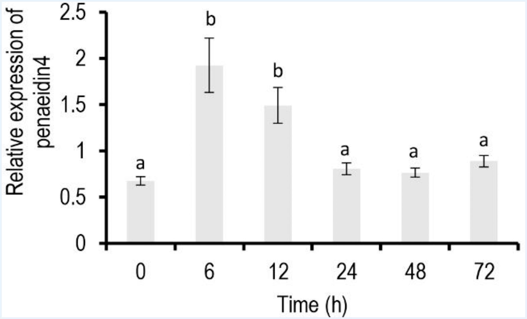 Immune-related gene expression in Penaeus vannamei fed Aloe vera