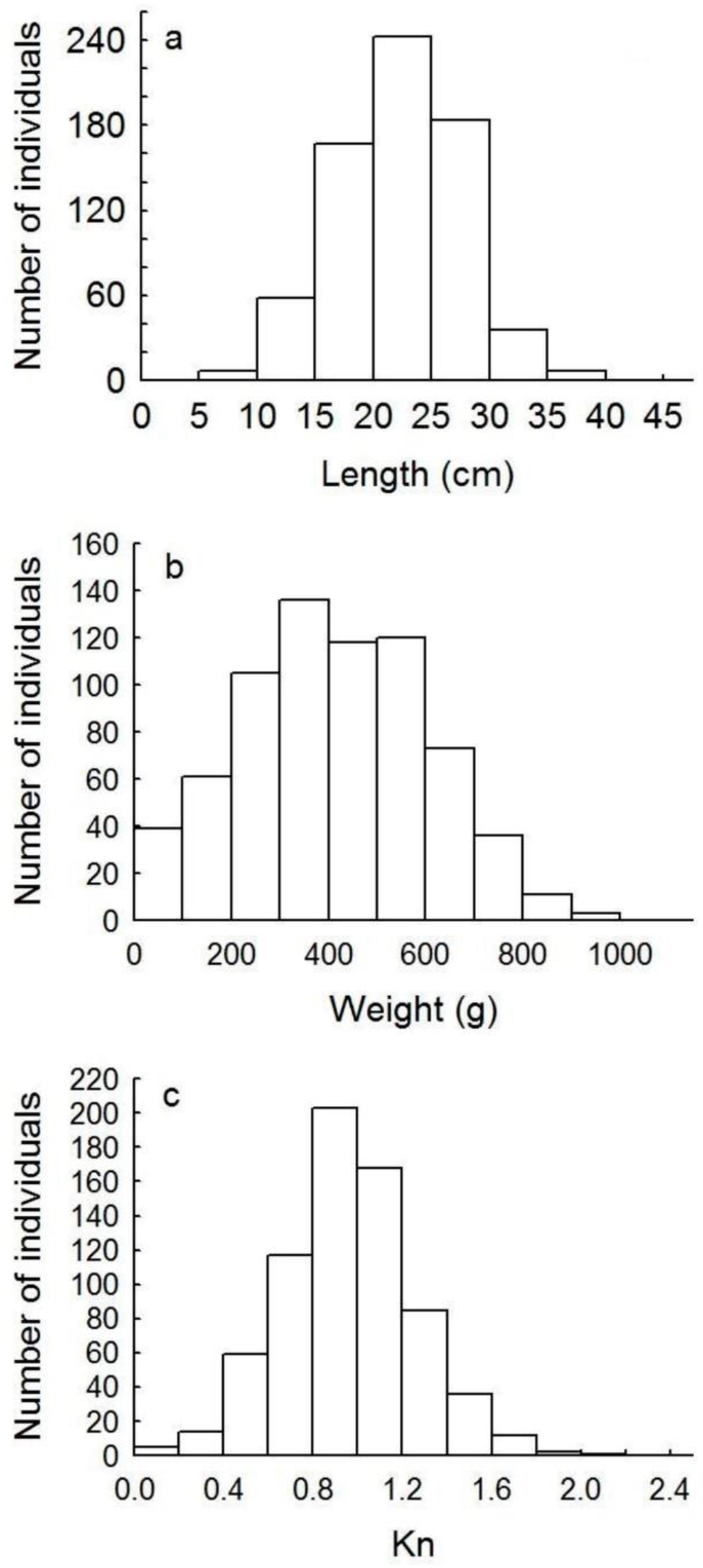 Size and relative condition index of the brown sea cucumber