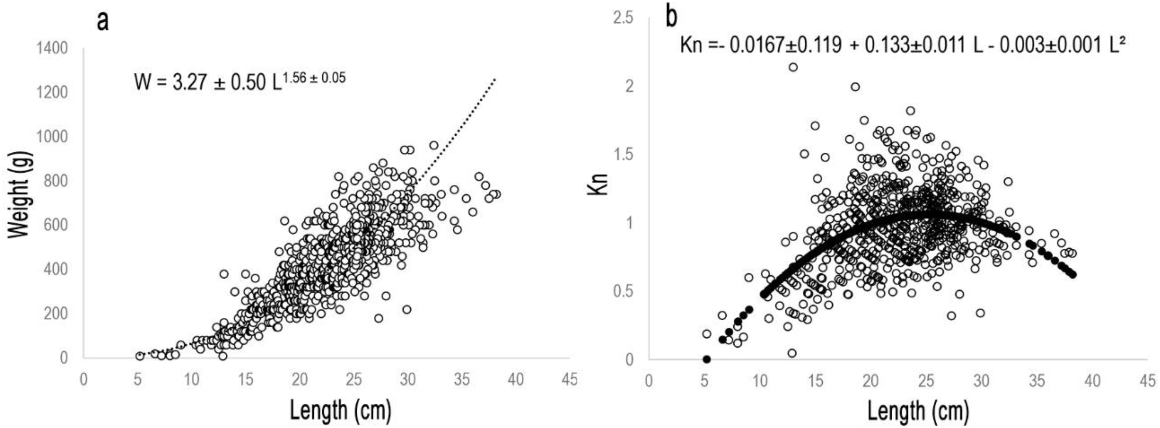 figure 2 a) length-weight relationship and b) relative condition index of  the brown sea cucumber isostichopus fuscus in the study area