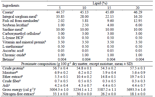 Optimum level of dietary lipids for growth, chemical