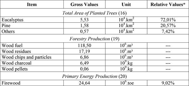 Energy valorization of woody biomass by torrefaction